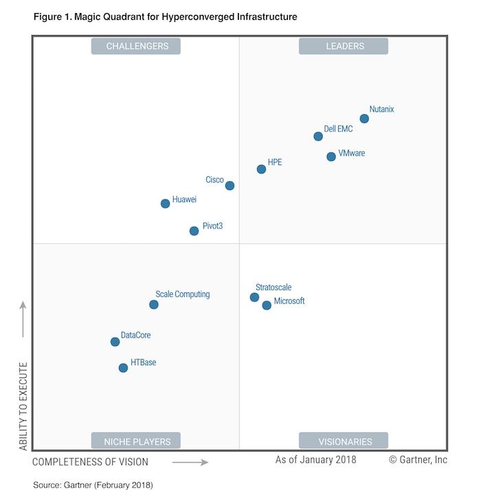 Nutanix Is The Leader In 2018 Gartner Magic Quadrant